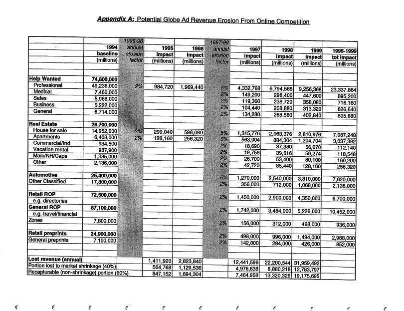 1994 plan potential ad revenue erosion